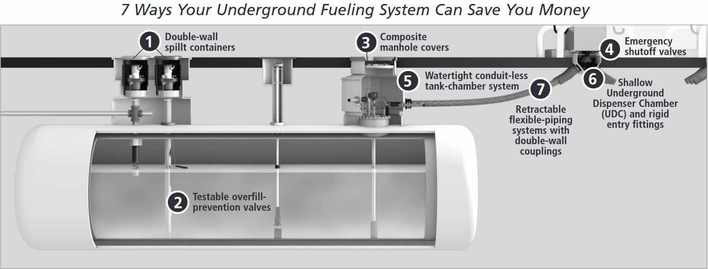 7 Ways Your Underground Fueling System can Save You Money
