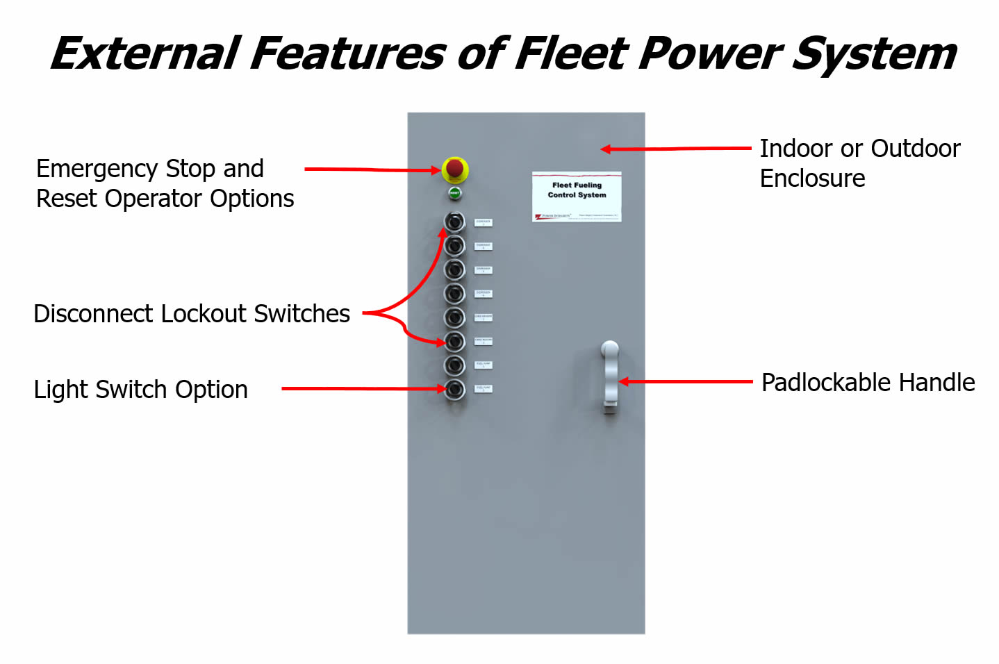 Power Integrity Fleet Power System External Features