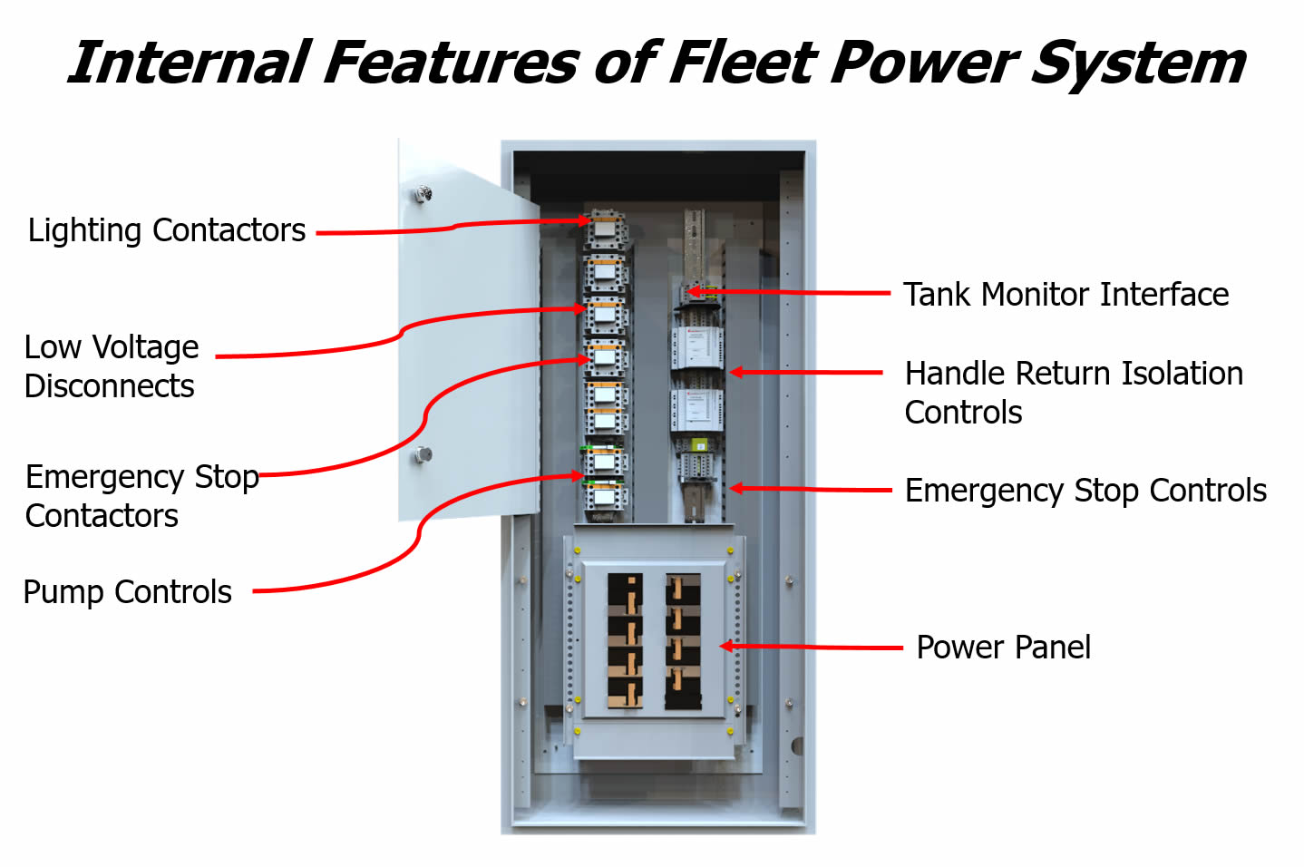 Power Integrity Fleet Power System Internal Features