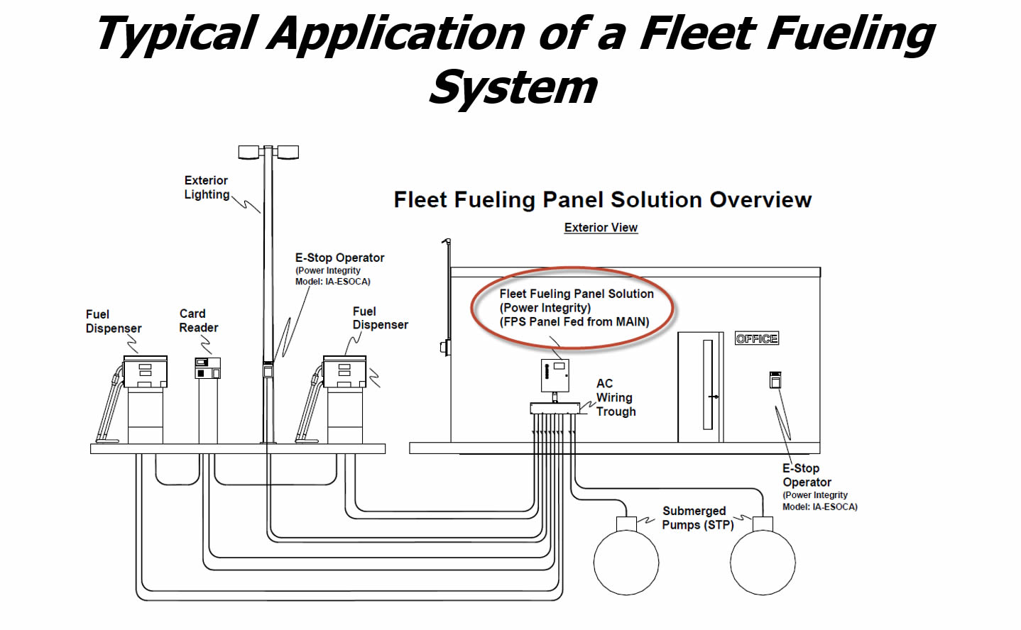 Power Integrity Fleet Power System Typical Application