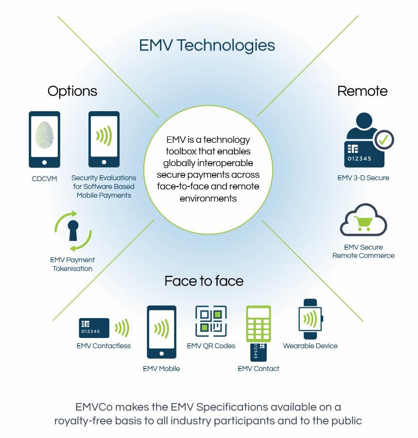 EMV Technologies