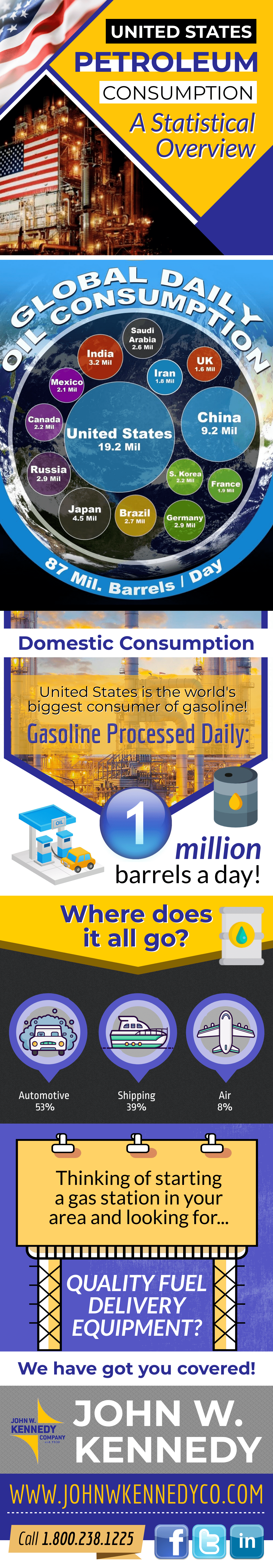 United-States-Petroleum-Consumption-Overview