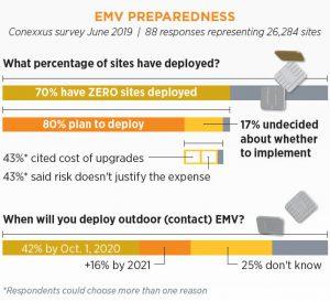 EMV Preparedness