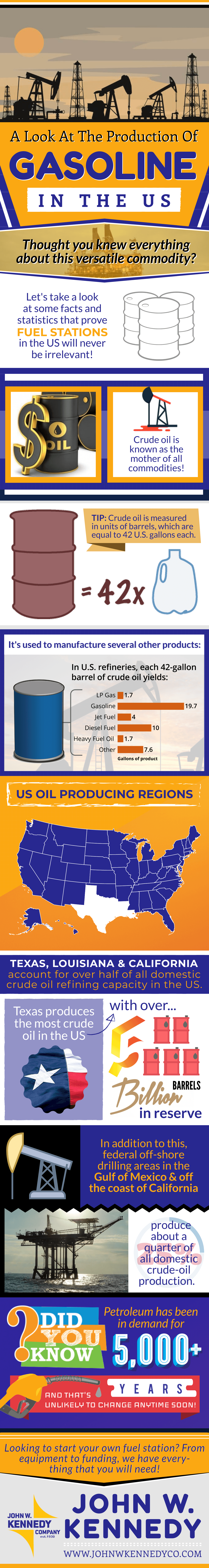 The Production of Gasoline in The US-